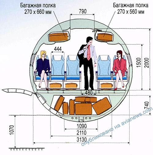 Размеры салона Ан-158,