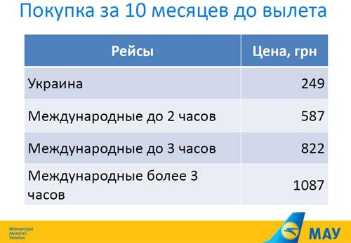 Где можно купить авиабилеты международных урраинских авиалиний авиабилеты в шымкент дешево компания эйр астана
