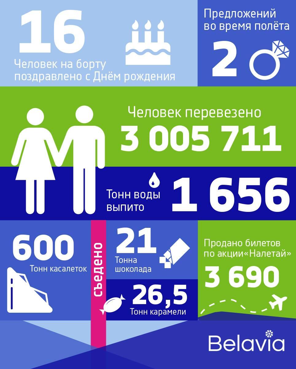 """Инфографика """"Белавиа"""""""