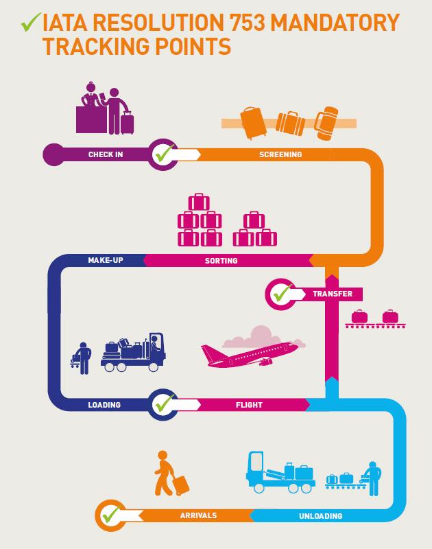 Требования Резолюции IATA №753