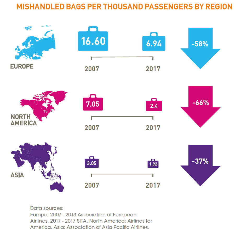 Статистика потери багажа авиапассажиров в 2017 году