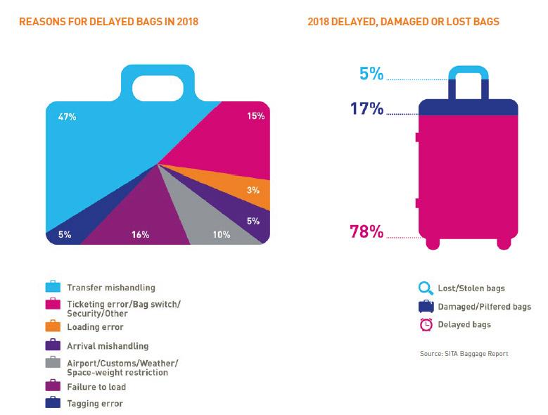 Причины неправильной обработки багажа в 2017 году