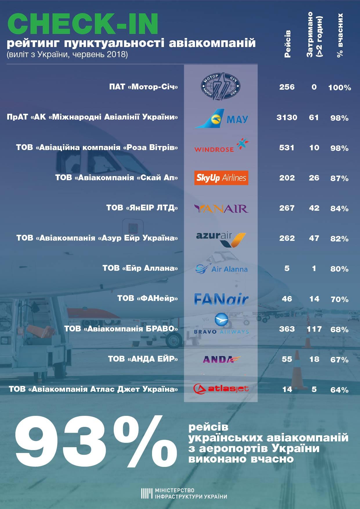 Рейтинг пунктуальности авиакомпаний Украины в июне 2018 года по данным Мининфраструктуры
