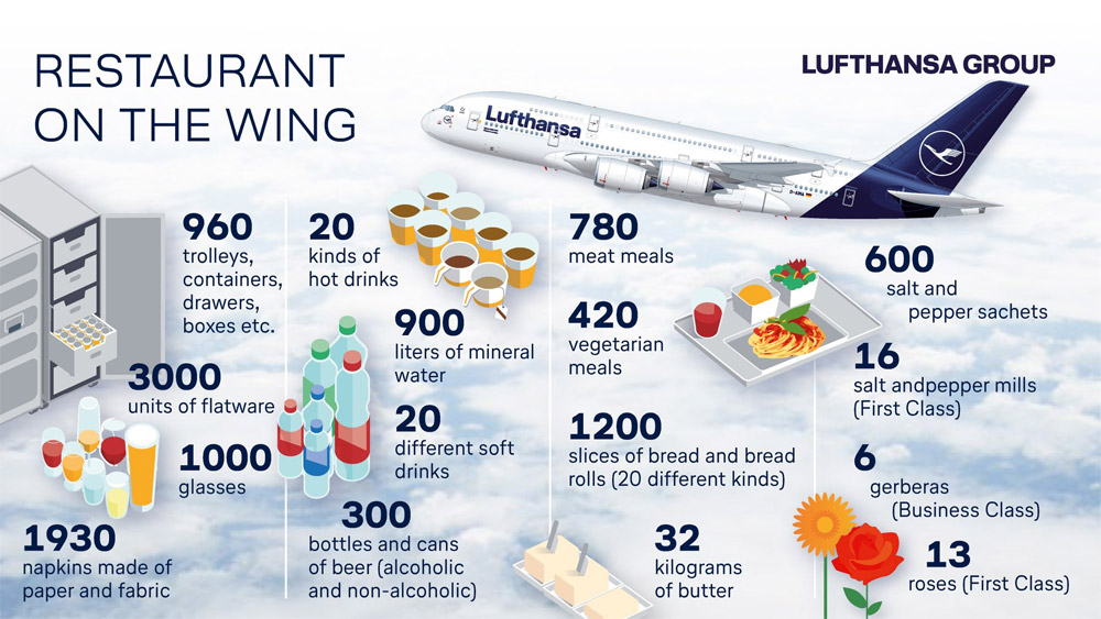 Инфографика Lufthansa
