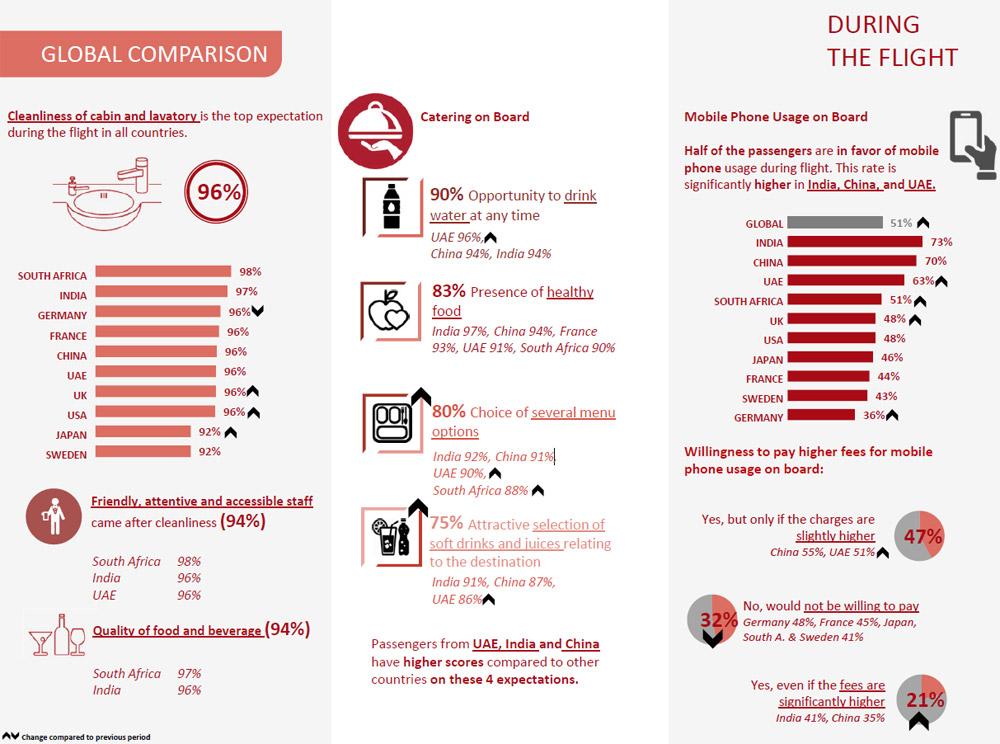 Результаты опроса пассажиров Turkish Airlines о важных факторах во время авиаперелета