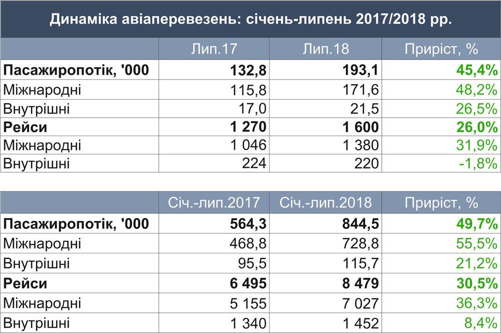 Статистика аэропорта Львов за июль 2018 года и за 7 месяцев 2018 года