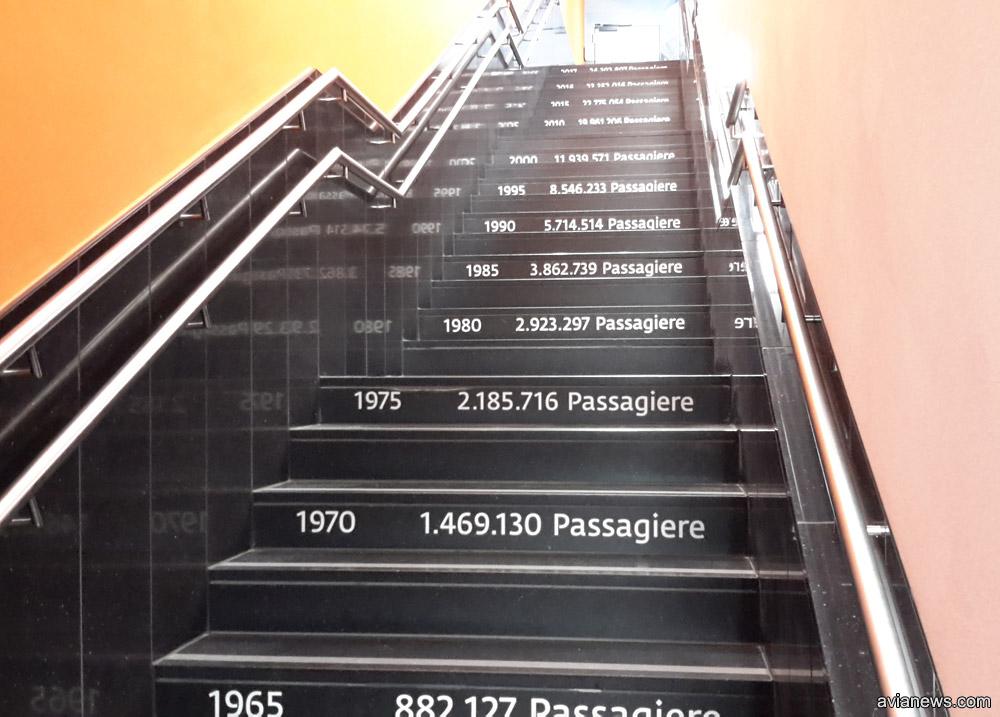 Лестница на обзорную площадку снабжена информацией о числе пассажиров в разные годы в аэропорту Вены
