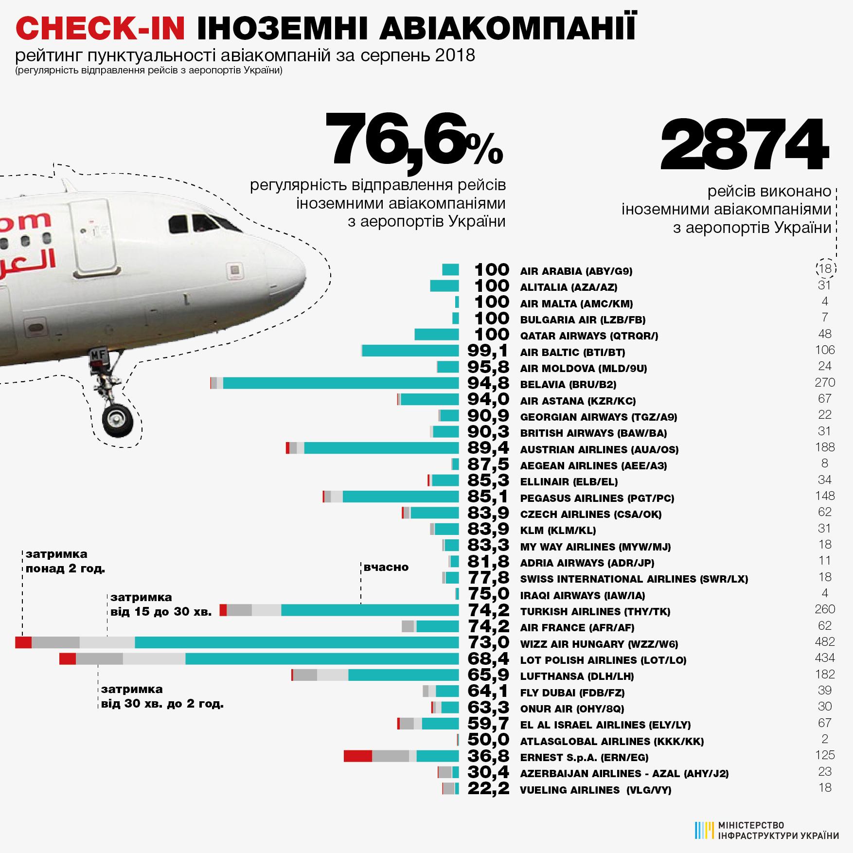 Рейтинг пунктуальности иностранных авиакомпаний при вылете из аэропортов Украины в августе 2018 года