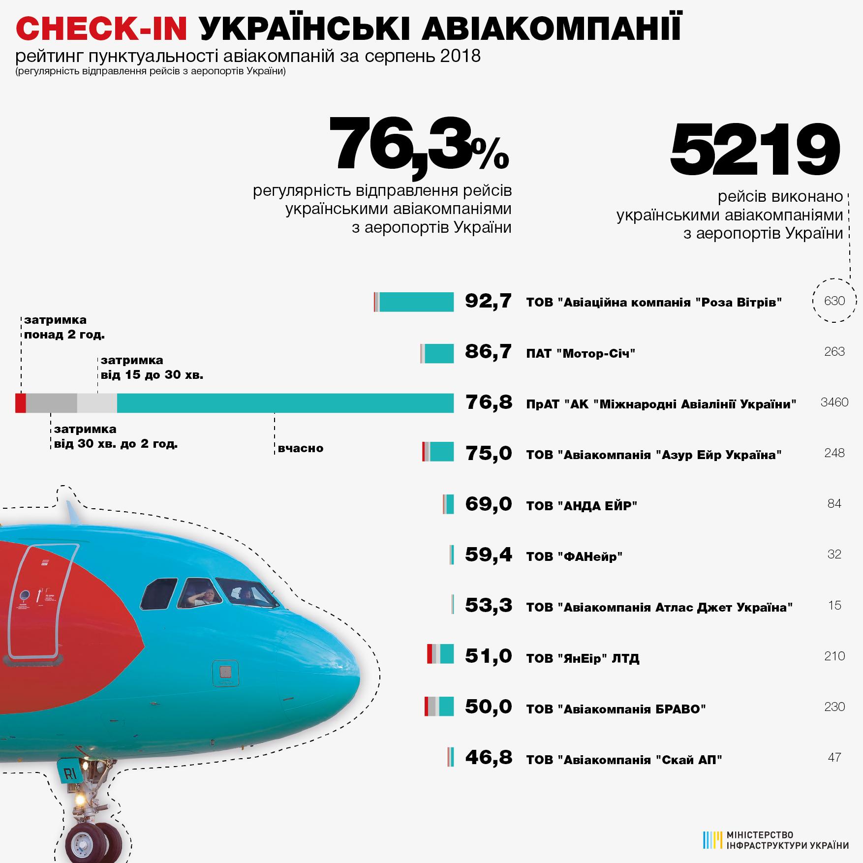 Рейтинг пунктуальности украинских авиакомпаний при вылете из аэропортов Украины в августе 2018 года