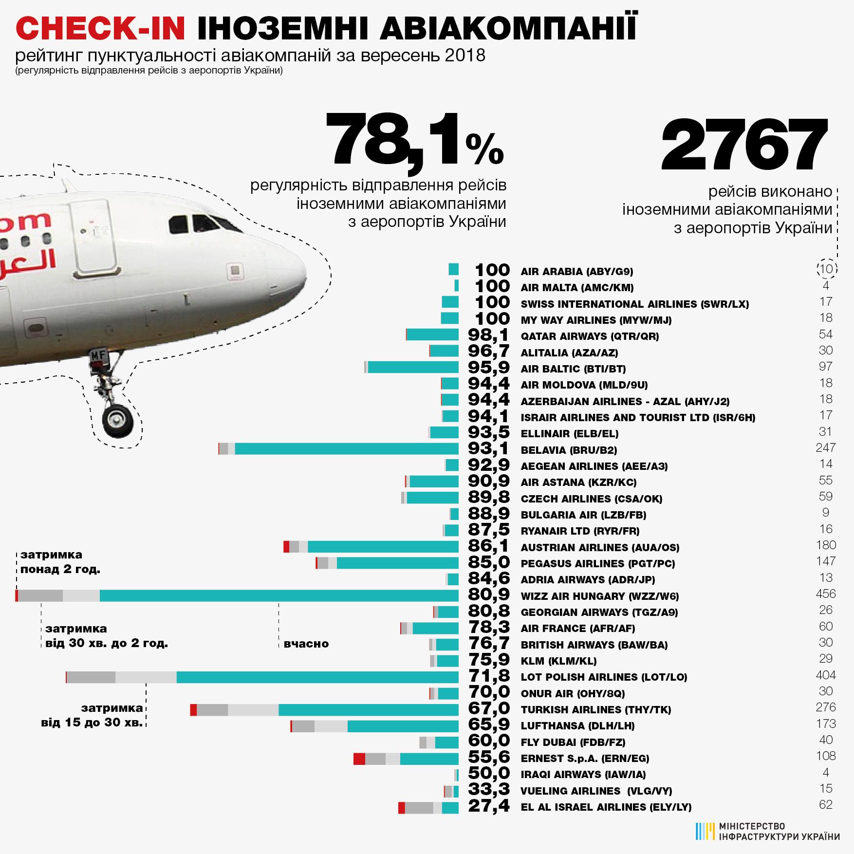 Рейтинг пунктуальности украинских авиакомпаний в сентябре2018 года