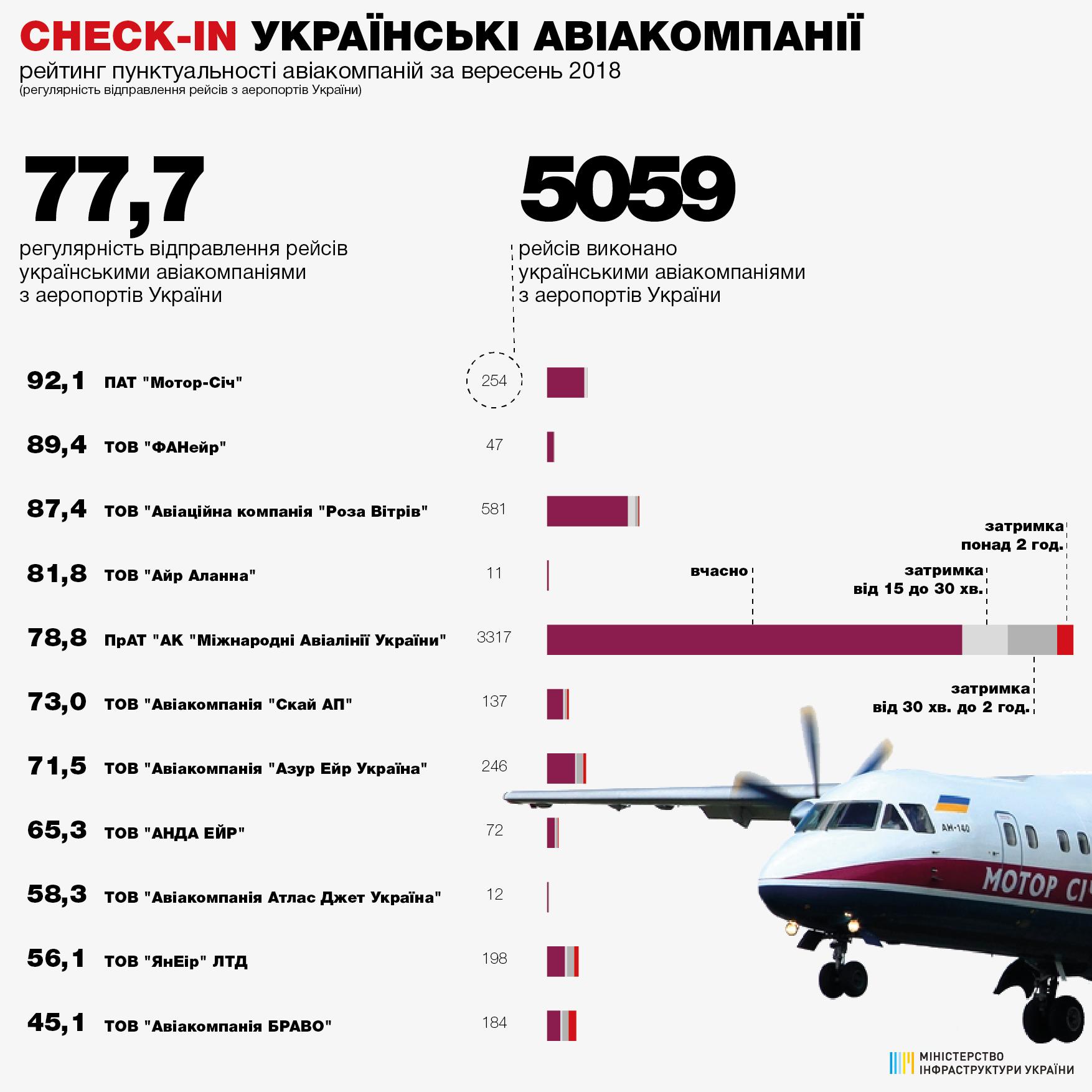 Рейтинг пунктуальности украинских авиакомпаний в сентябре 2018 года