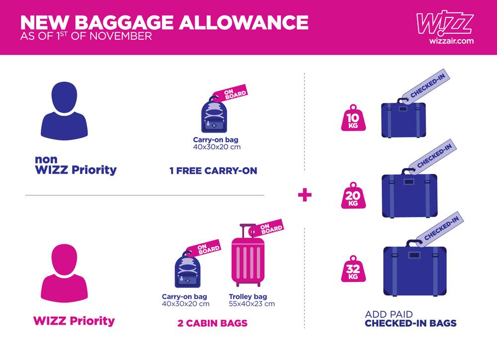 Новые правила провоза ручной клади на рейсах Wizz Air с 1 ноября 2018 года