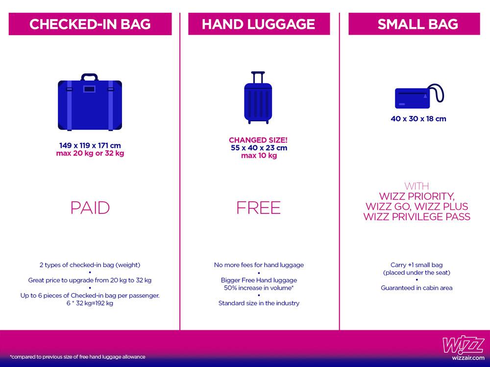 Правила провоза ручной клади Wizz Air с 29 октября 2017 года
