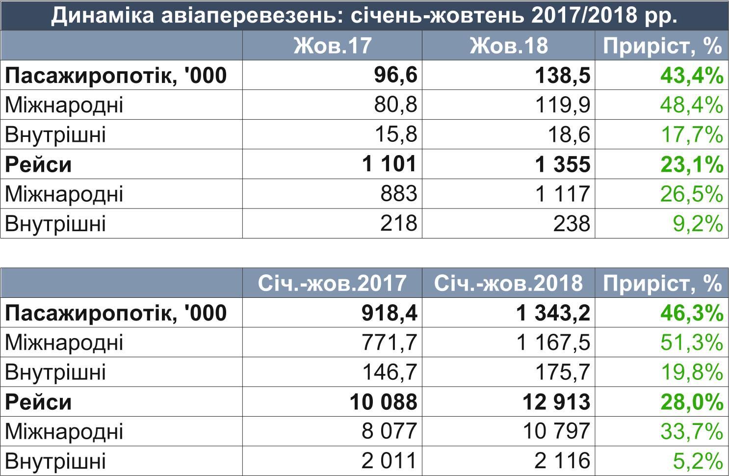 Статистика работы аэропорта Львов за октябрь 2018 года и за 10 месяцев 2018 года