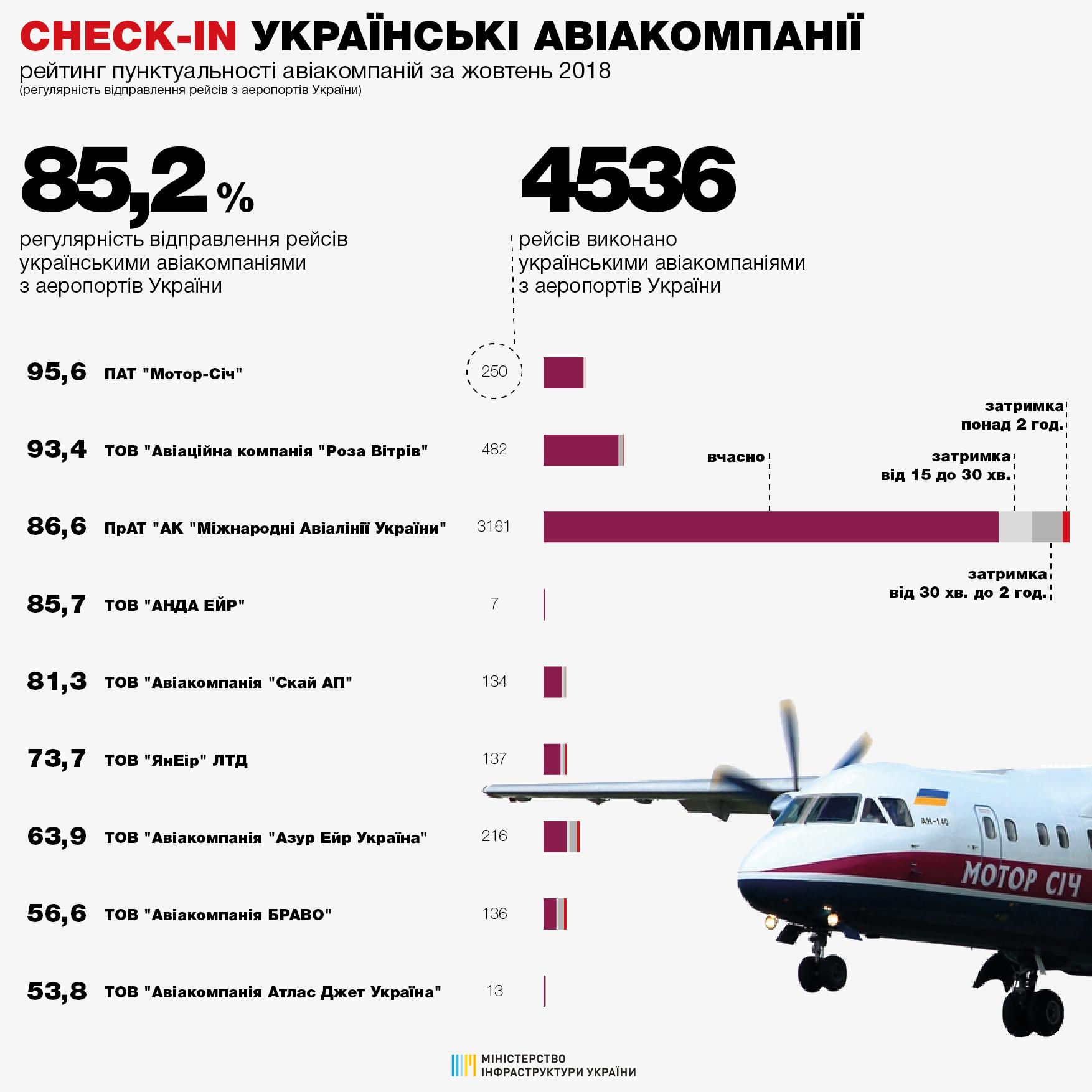 Рейтинг пунктуальности украинских авиакомпаний в октябре 2018 года при вылете из аэропортов Украины