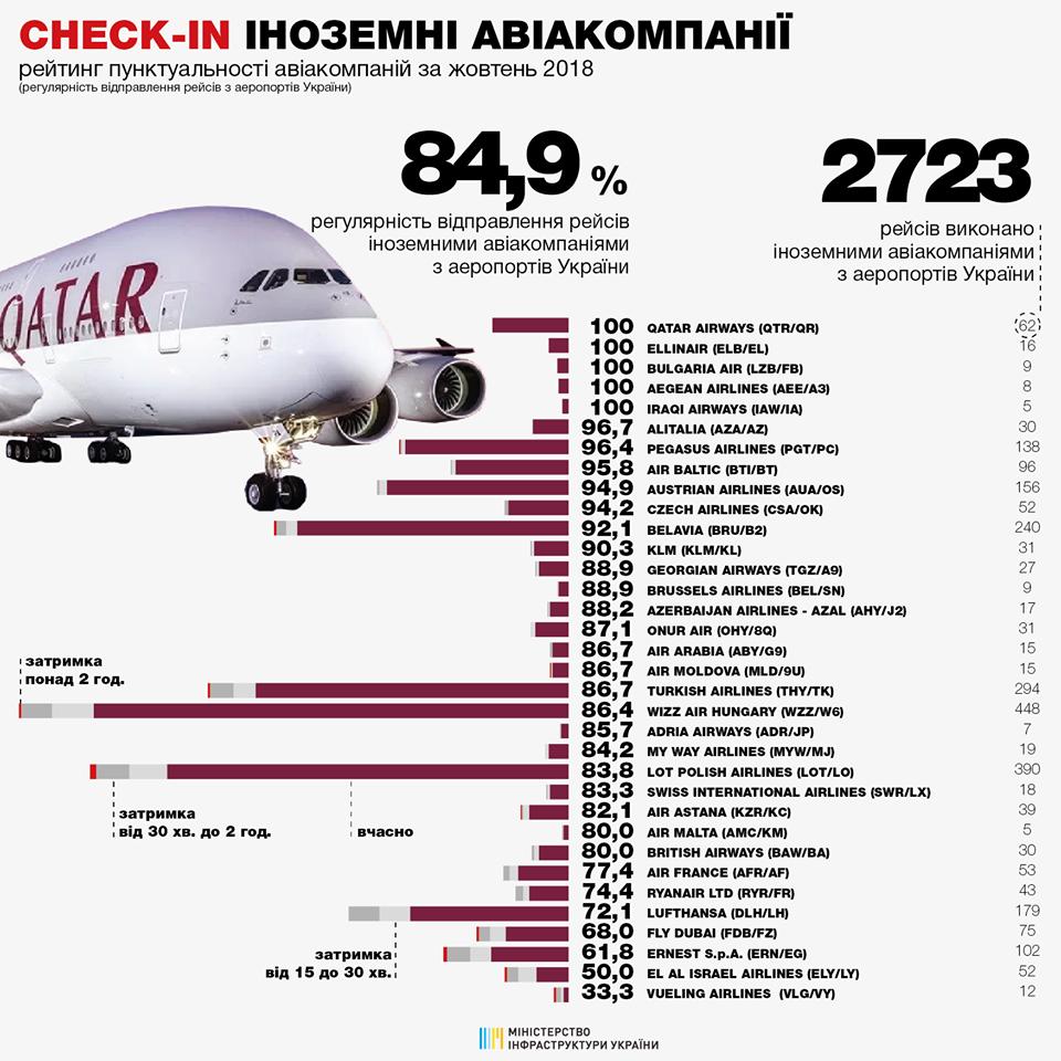 Рейтинг пунктуальности иностранных авиакомпаний в октябре 2018 года при вылете из аэропортов Украины