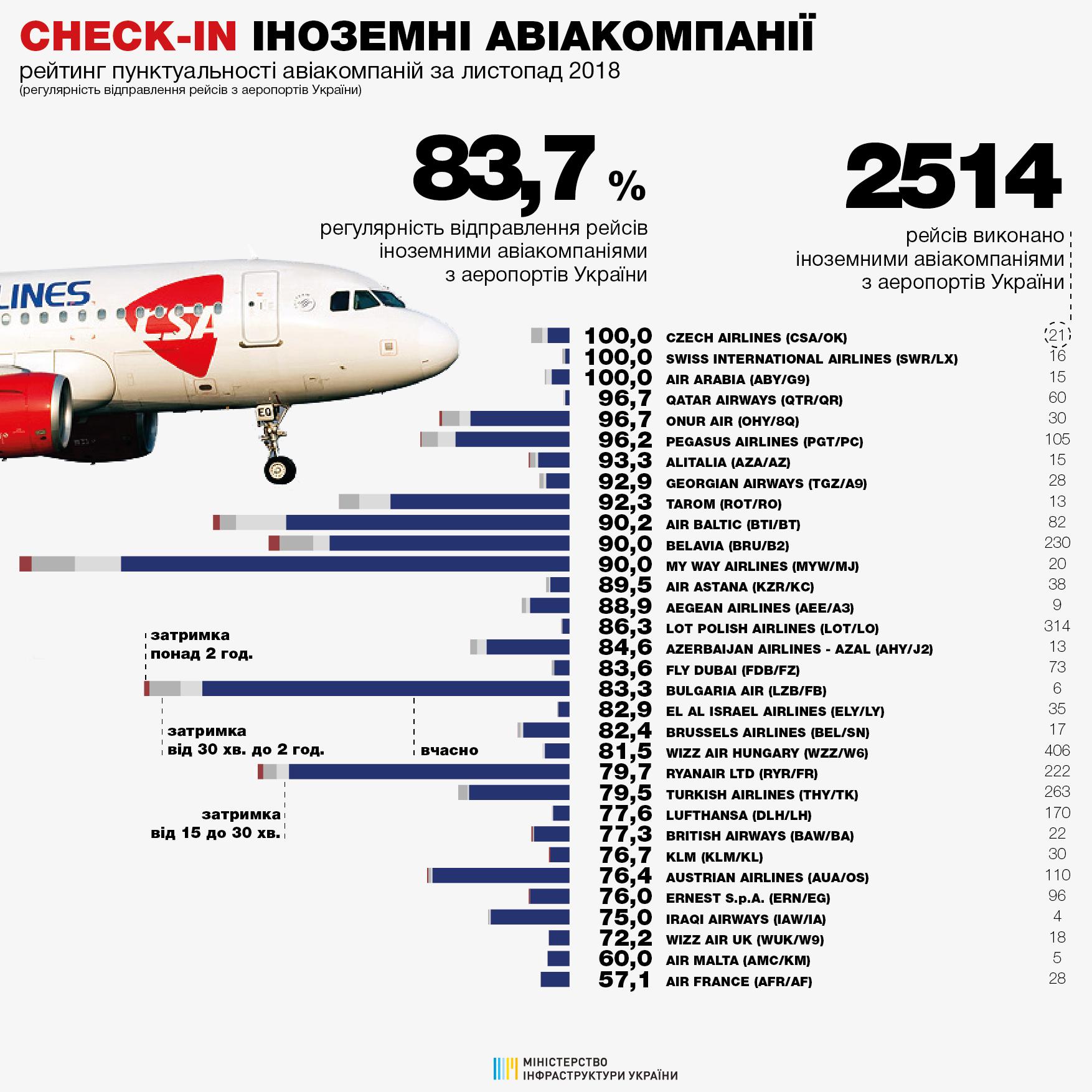 Рейтинг пунктуальности иностранных авиакомпаний в ноябре 2018 года
