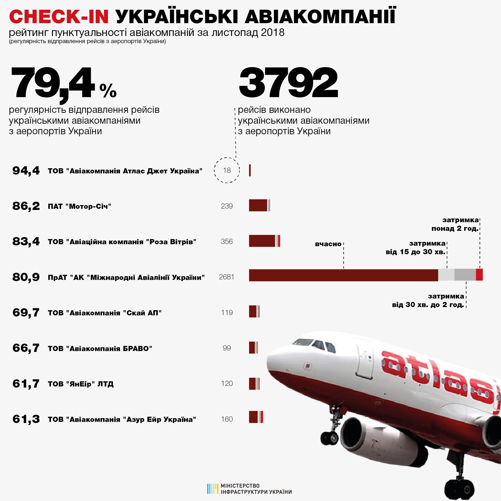 Рейтинг пунктуальности украинских авиакомпаний в ноябре 2018 года