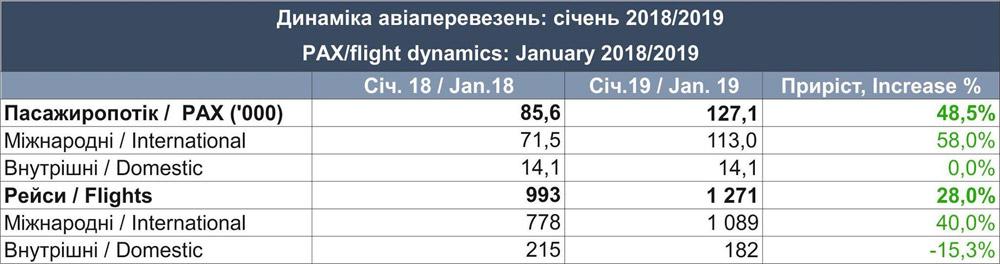 Статистика работы аэропорта Львов в январе 2019 года