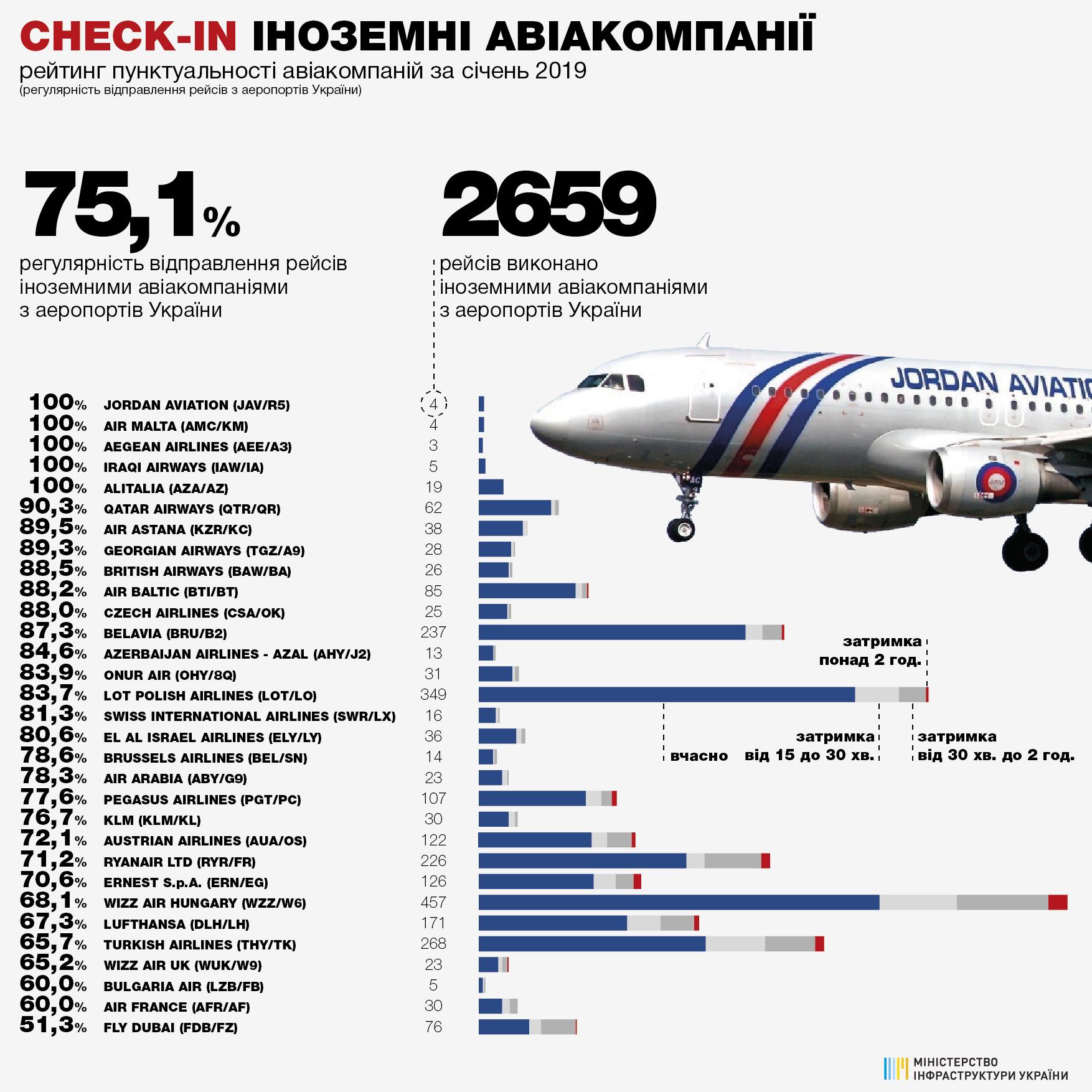 Рейтинг пунктуальности иностранных авиакомпаний при вылете из аэропортов Украины в январе 2019 года