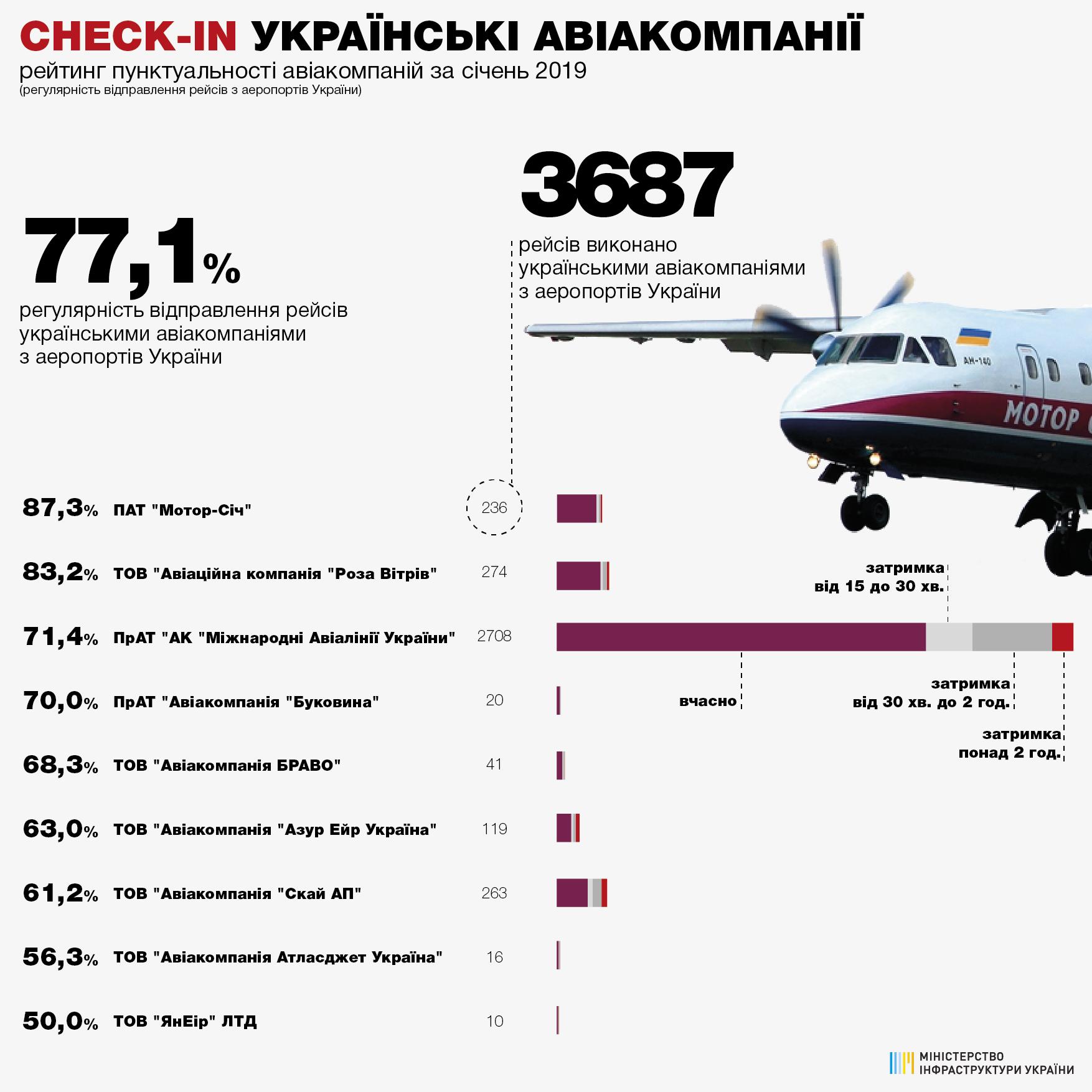 Рейтинг пунктуальности украинских авиакомпаний при вылете из аэропортов Украины в январе 2019 года