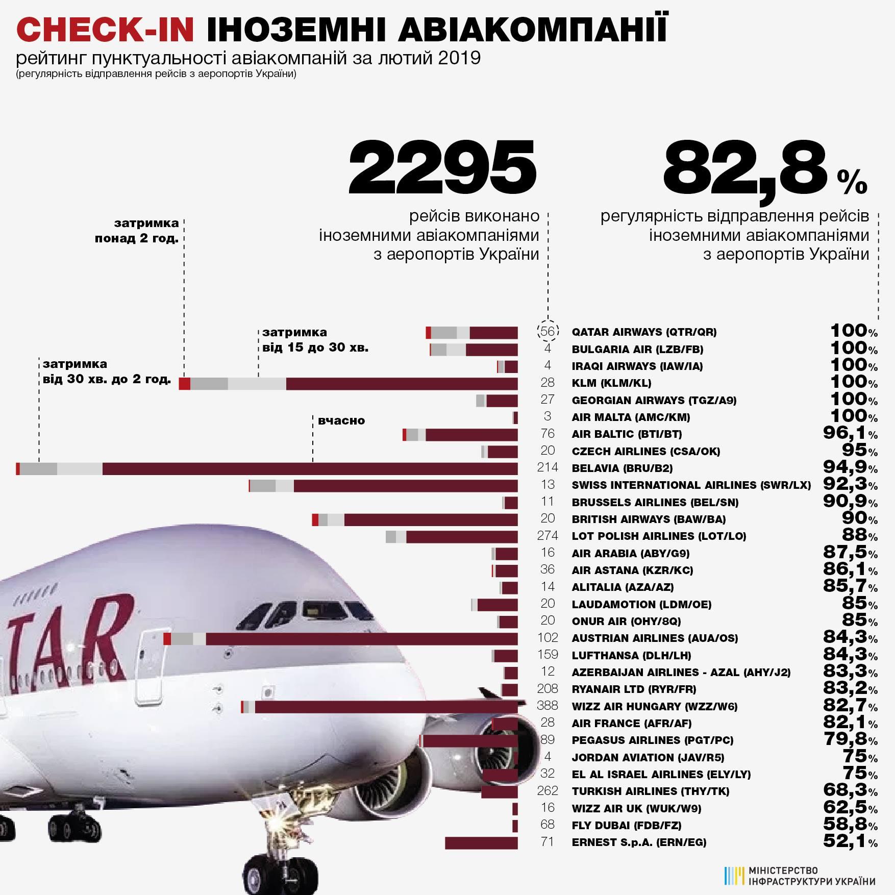 Рейтинг пунктуальности иностранных авиакомпаний в феврале 2019 года:
