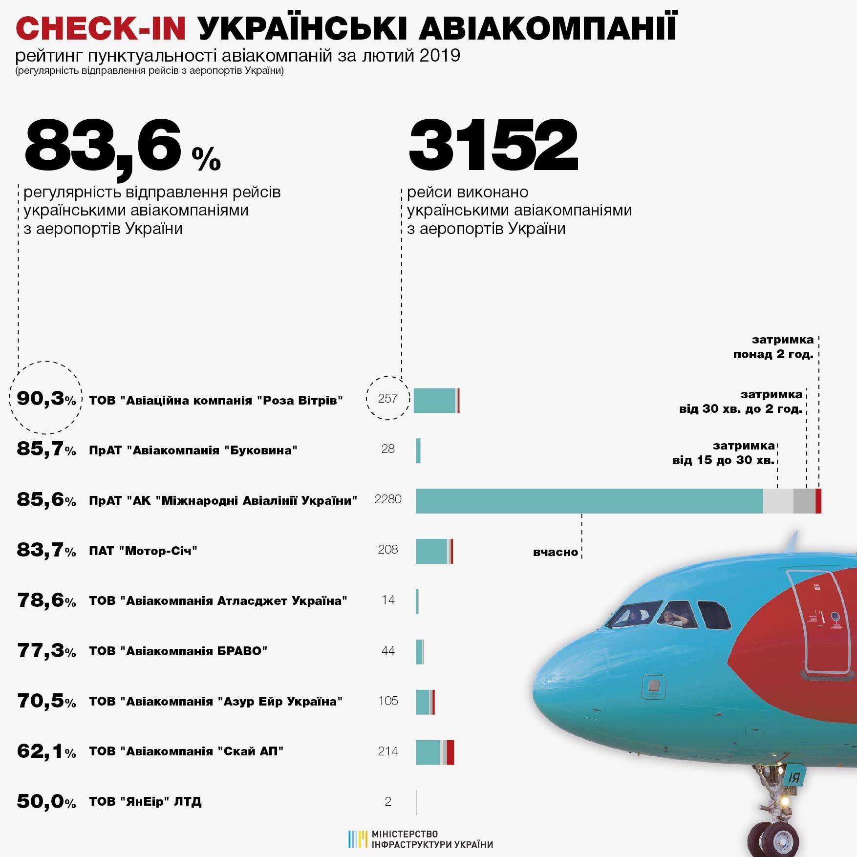 Рейтинг пунктуальности украинских авиакомпаний в феврале 2019 года:
