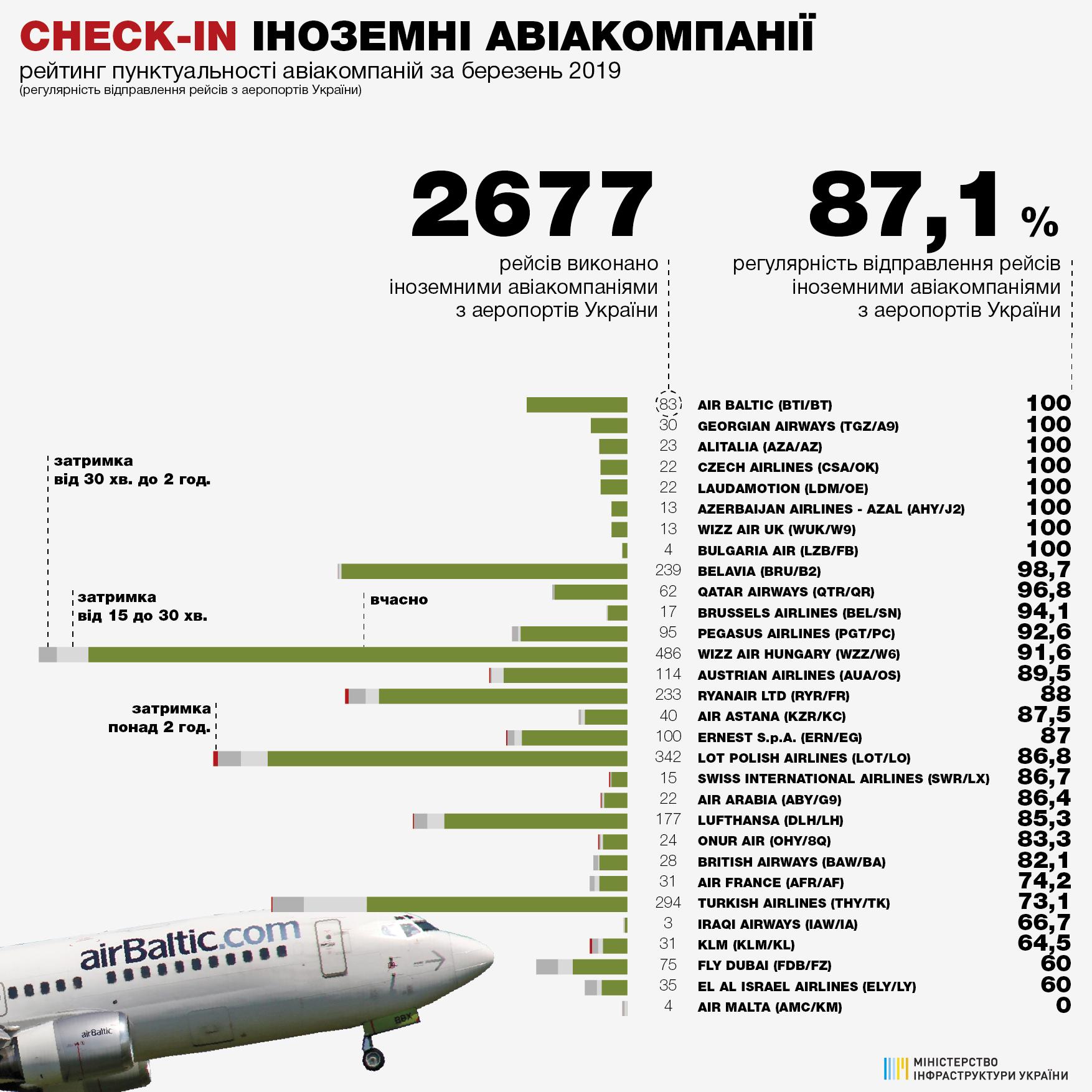 Статистика пунктуальности иностранных авиакомпаний при вылете из аэропортов Украины в марте 2019 года