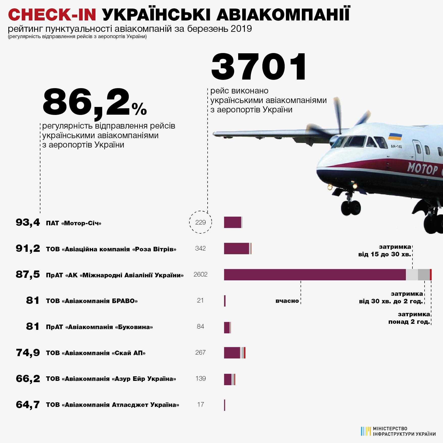 Статистика пунктуальности украинских авиакомпаний при вылете из аэропортов Украины в марте 2019 года