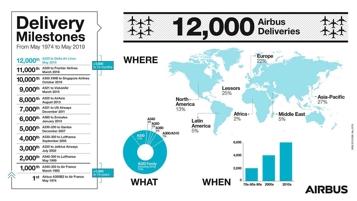 12000 самолетов Airbus