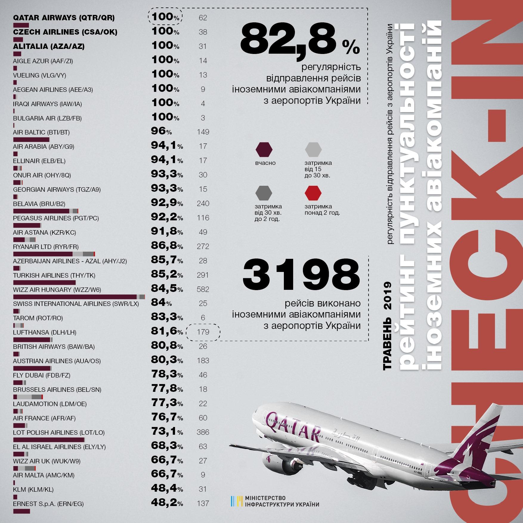 Статистика пунктуальности вылетов иностранных авиакомпаний из аэропортов Украины в мае 2019 года
