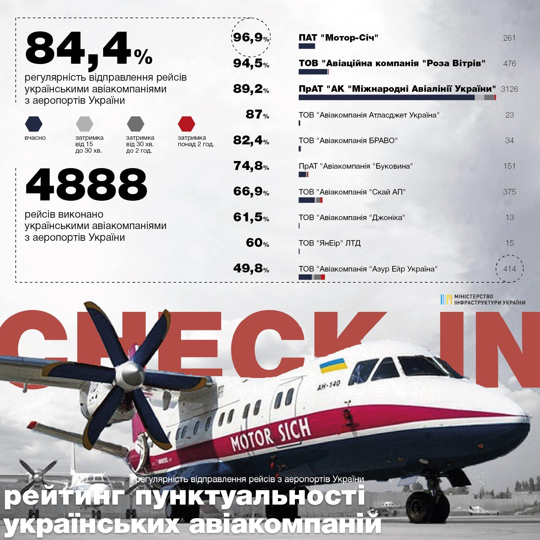 Статистика пунктуальности вылетов авиакомпаний Украины в мае 2019 года