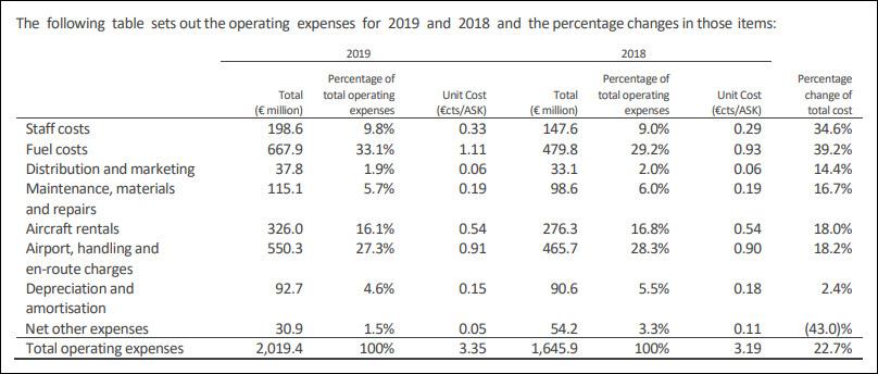 Затраты Wizz Air в 2019 и 2018 финансовых годах