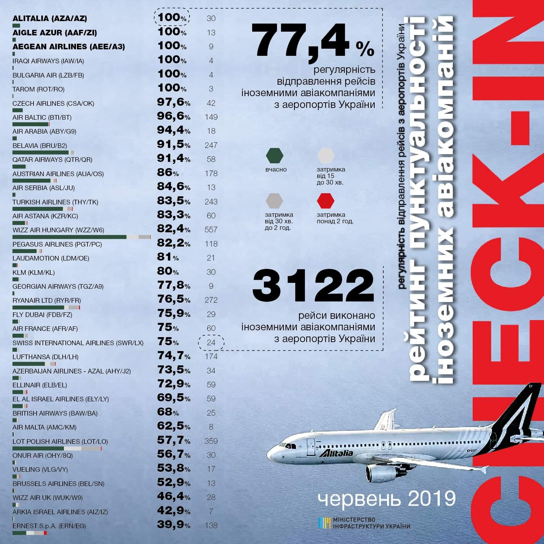 Рейтинг пунктуальности иностранных авиакомпаний при вылете из аэропортов Украины в июне 2019 года