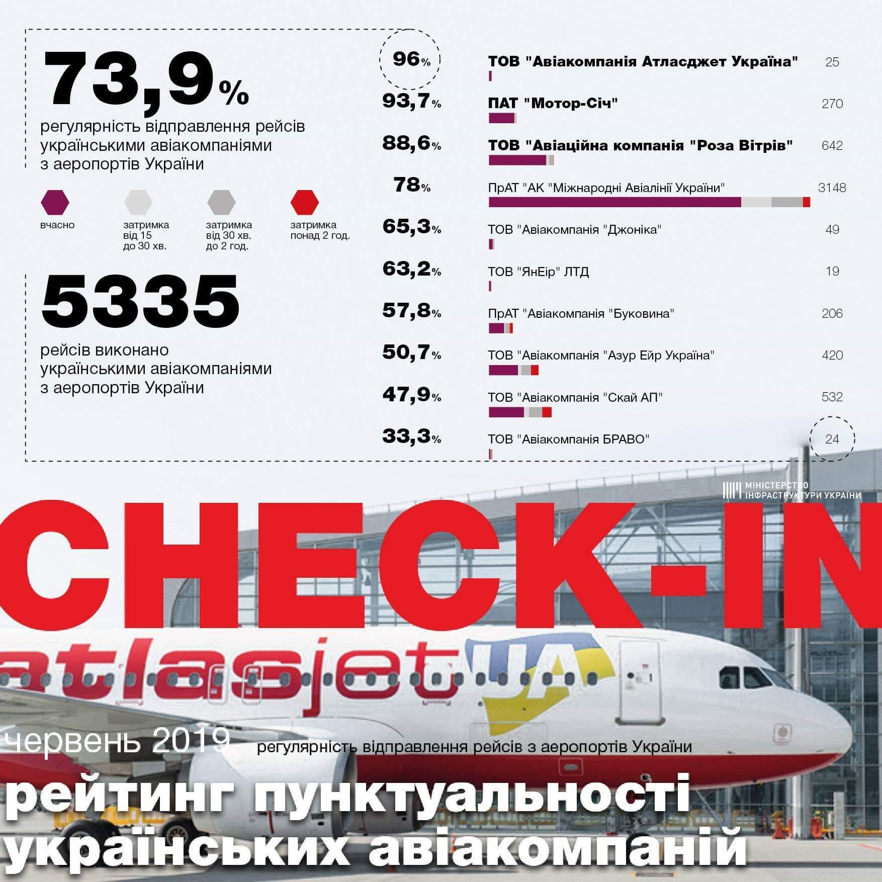 Рейтинг пунктуальности украинских авиакомпаний при вылете из аэропортов Украины в июне 2019 года