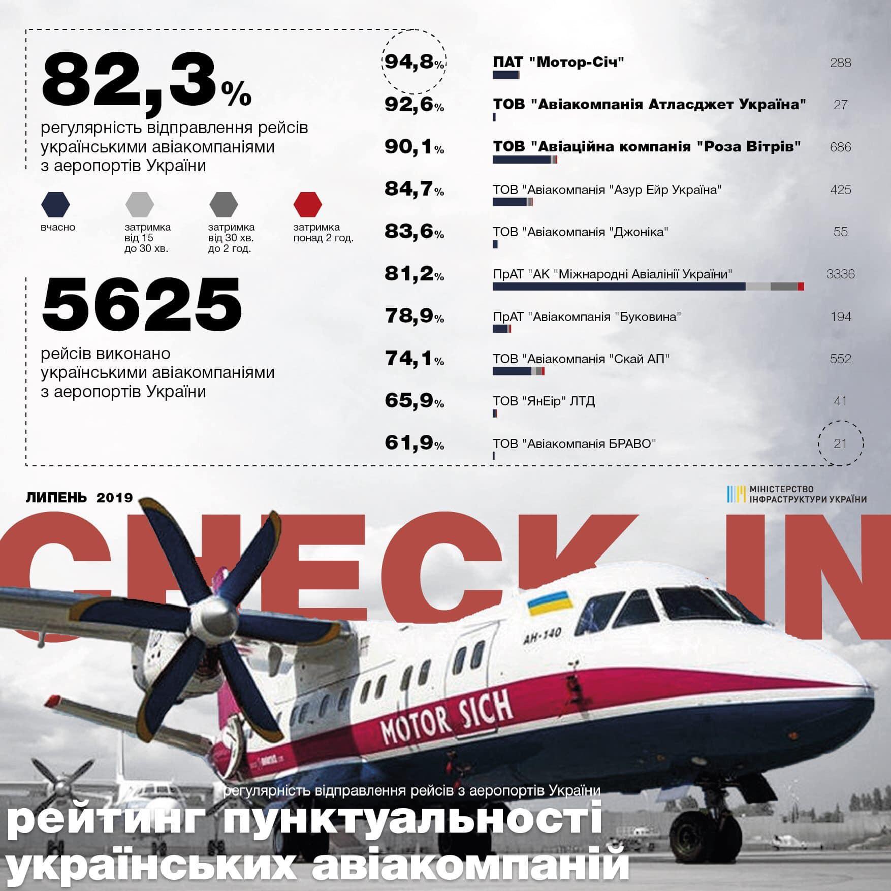 Рейтинг пунктуальности украинских авиакомпаний в июле 2019 года