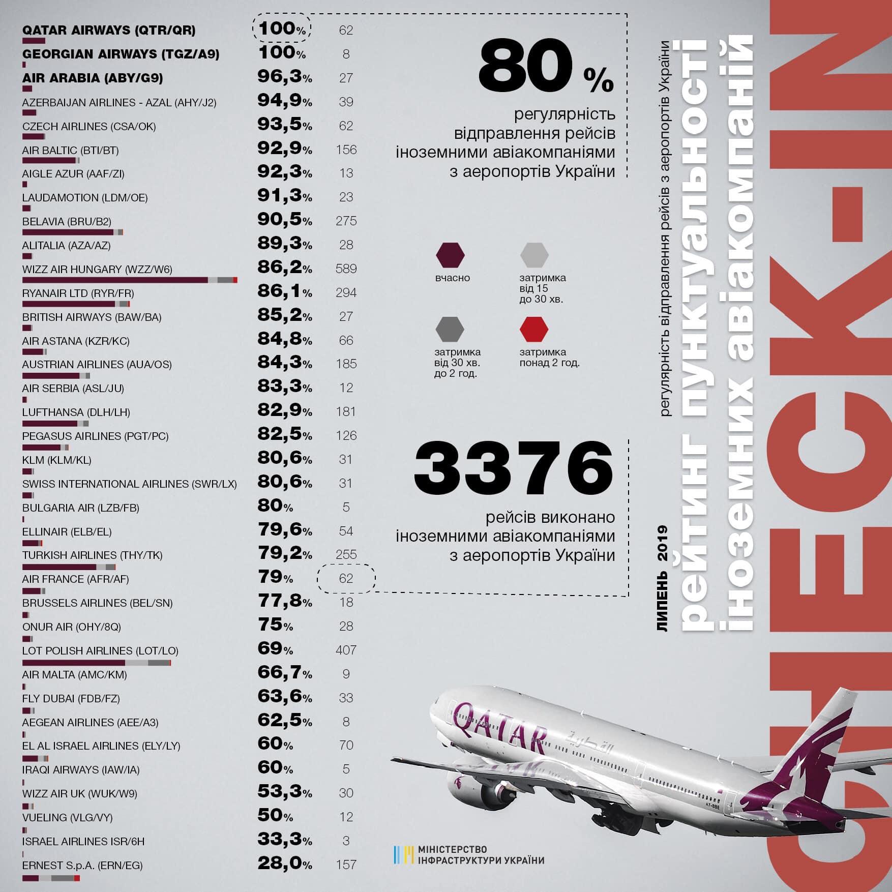 Рейтинг пунктуальности иностранных авиакомпаний в июле 2019 года