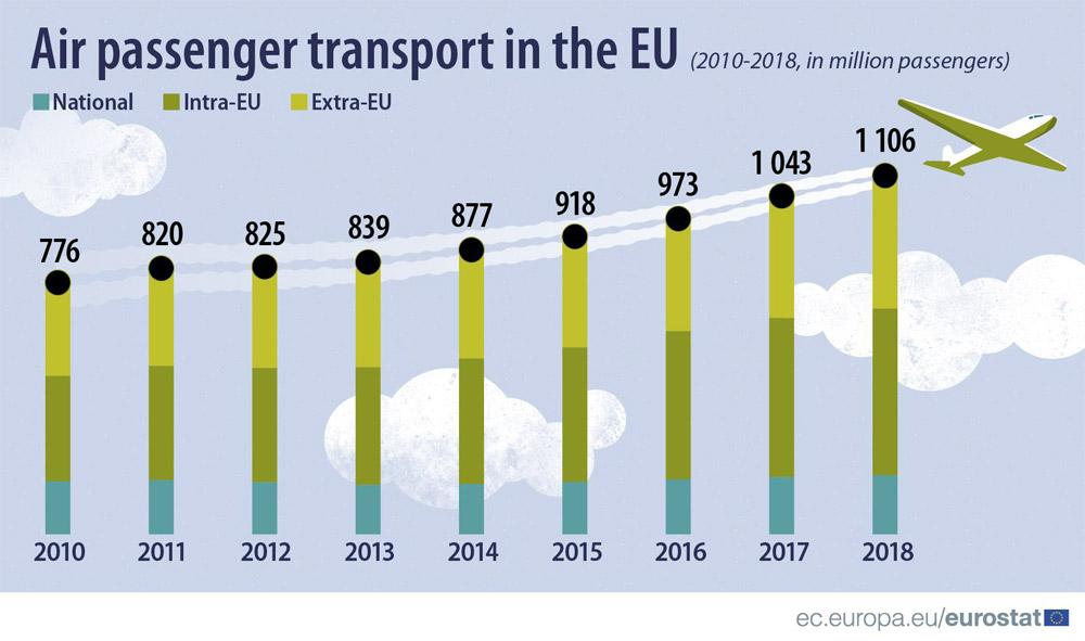 Число пассажиров авиационного транспорта в странах ЕС в 2010-2018 годах