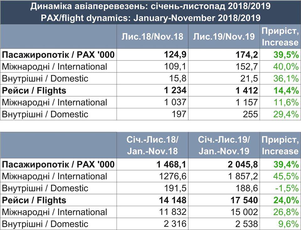 Статистика работы аэропорта Львов за ноябрь 2019 года и за 11 месяцев 2019 года