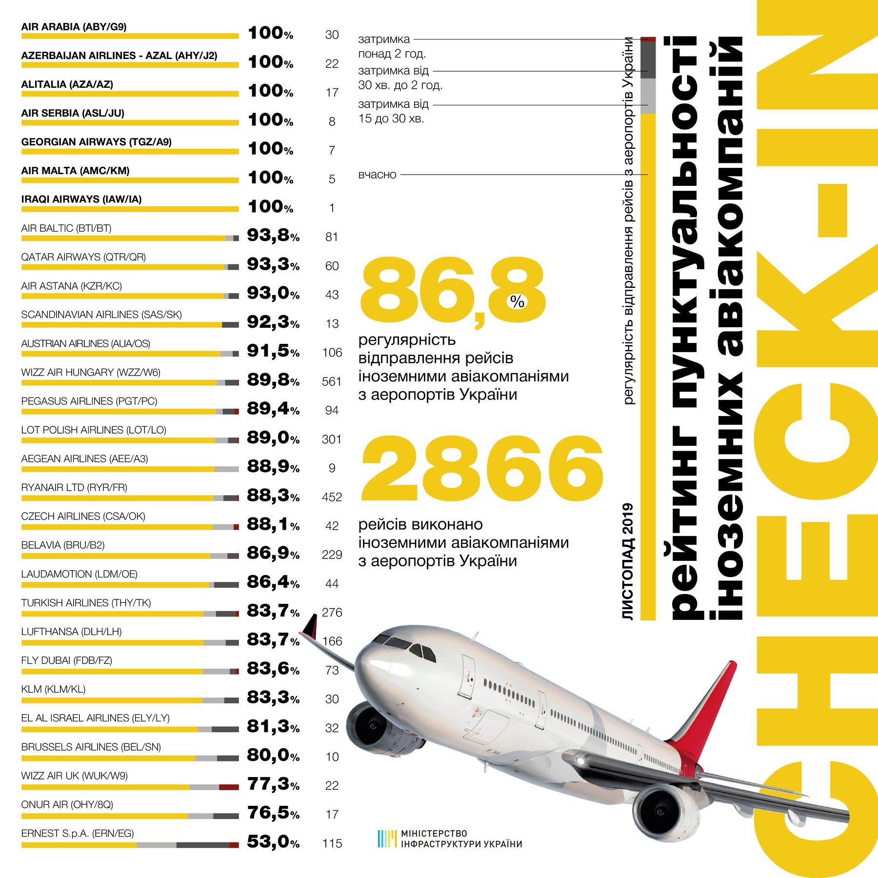 Статистика пунктуальности иностранных авиакомпаний в ноябре 2019 года: