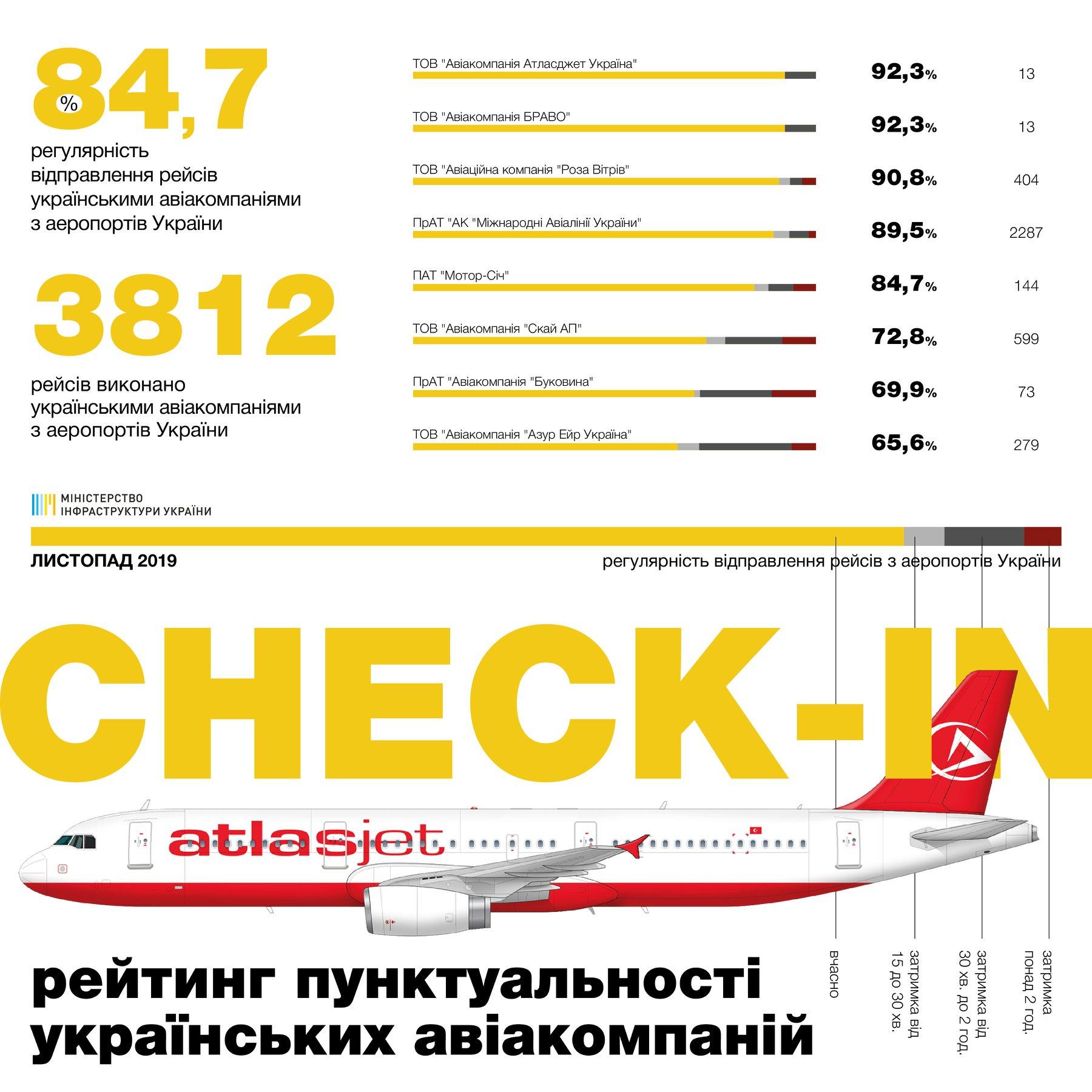 Статистика пунктуальности украинских авиакомпаний в ноябре 2019 года: