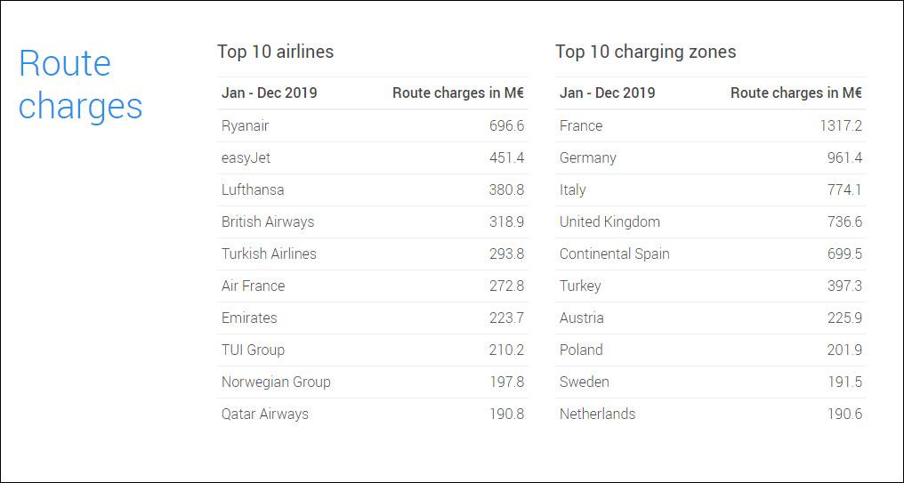Ryanair стал крупнейшим плательщиком сборов за аэронавигацию в Европе 01