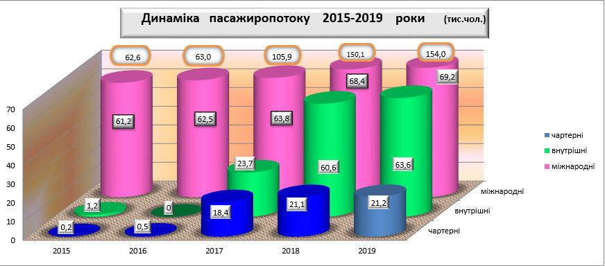 Статистика работы аэропорта Херсон с 2015 по 2019 годы