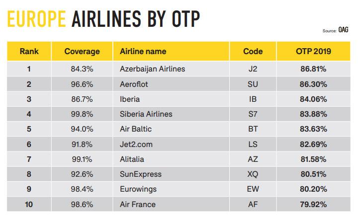 Рейтинг пунктуальности авиакомпаний Европы в 2018 году по данным OAG