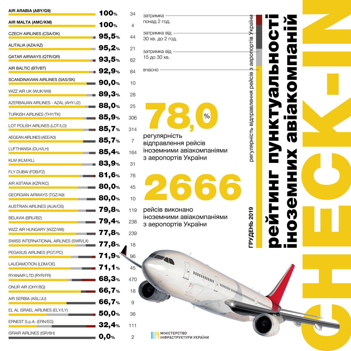 Статистика пунктуальности иностранных авиакомпаний в декабре 2019 года