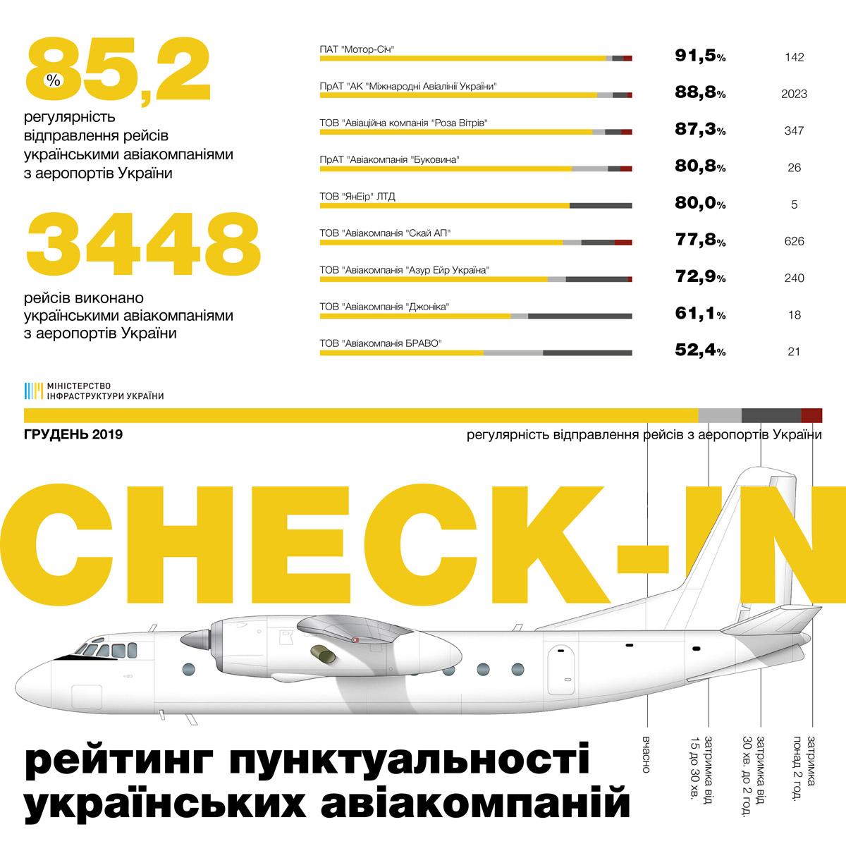Статистика пунктуальности украинских авиакомпаний в декабре 2019 года