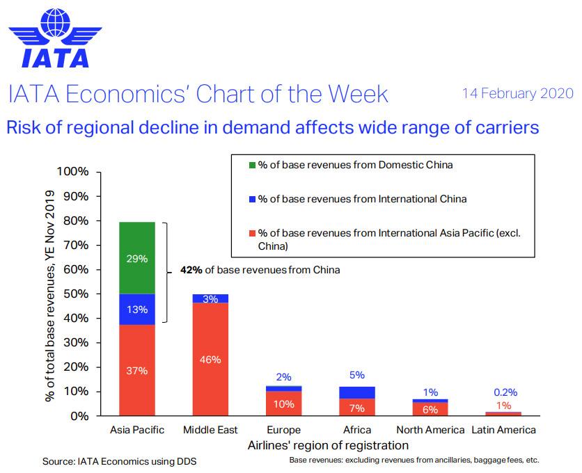 Доля доходов авиакомпаний от выполнения рейсов в Китай и страны Азиатско-Тихоокеанского региона