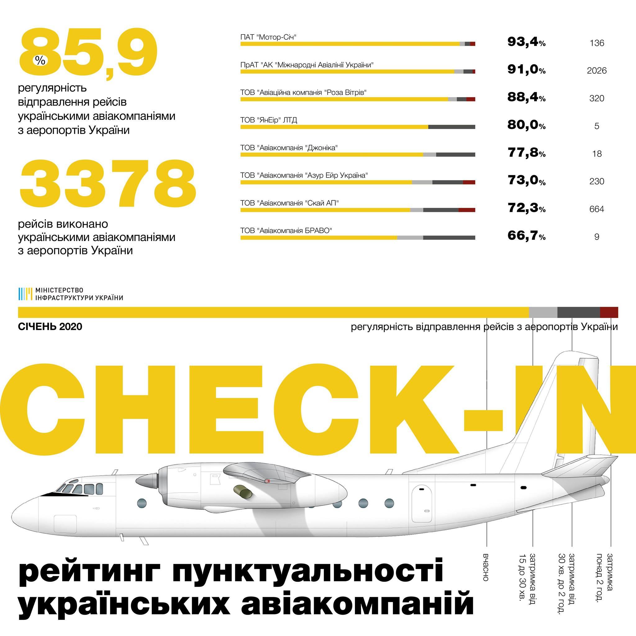 Пунктуальность украинских авиакомпаний в январе 2020 года