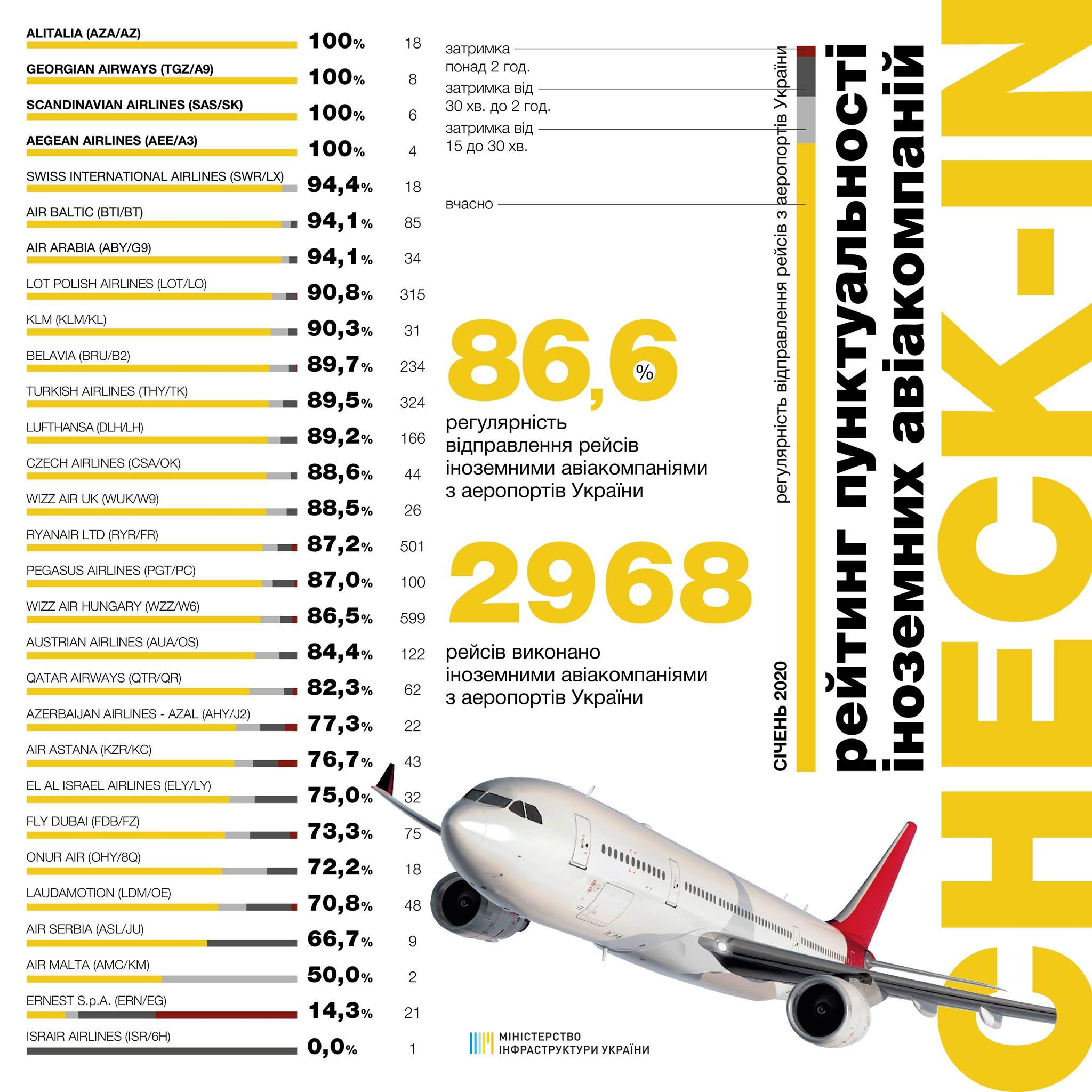Пунктуальность иностранных авиакомпаний в январе 2020 года