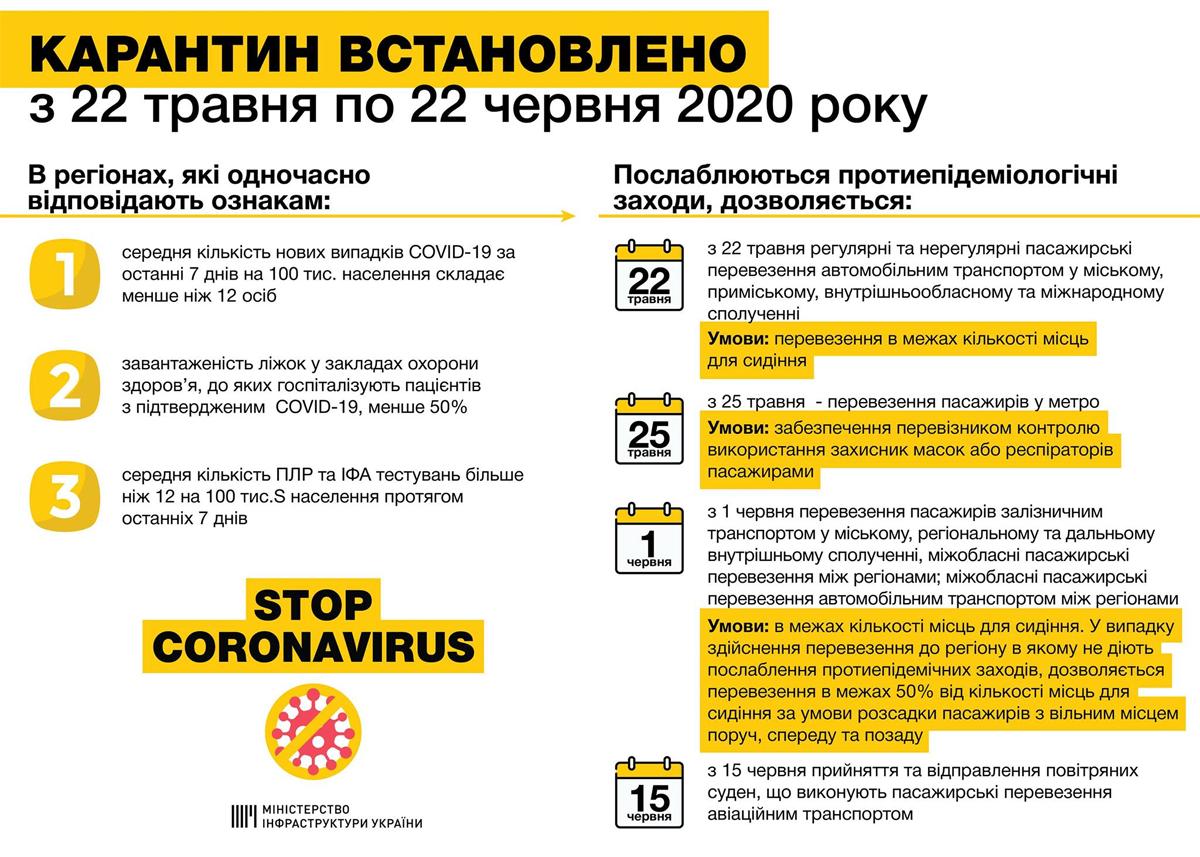 Этапы перезапуска транспорта в Украине